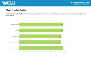 Home Care New Brunswick NJ - Our Client Proof of Quality Report